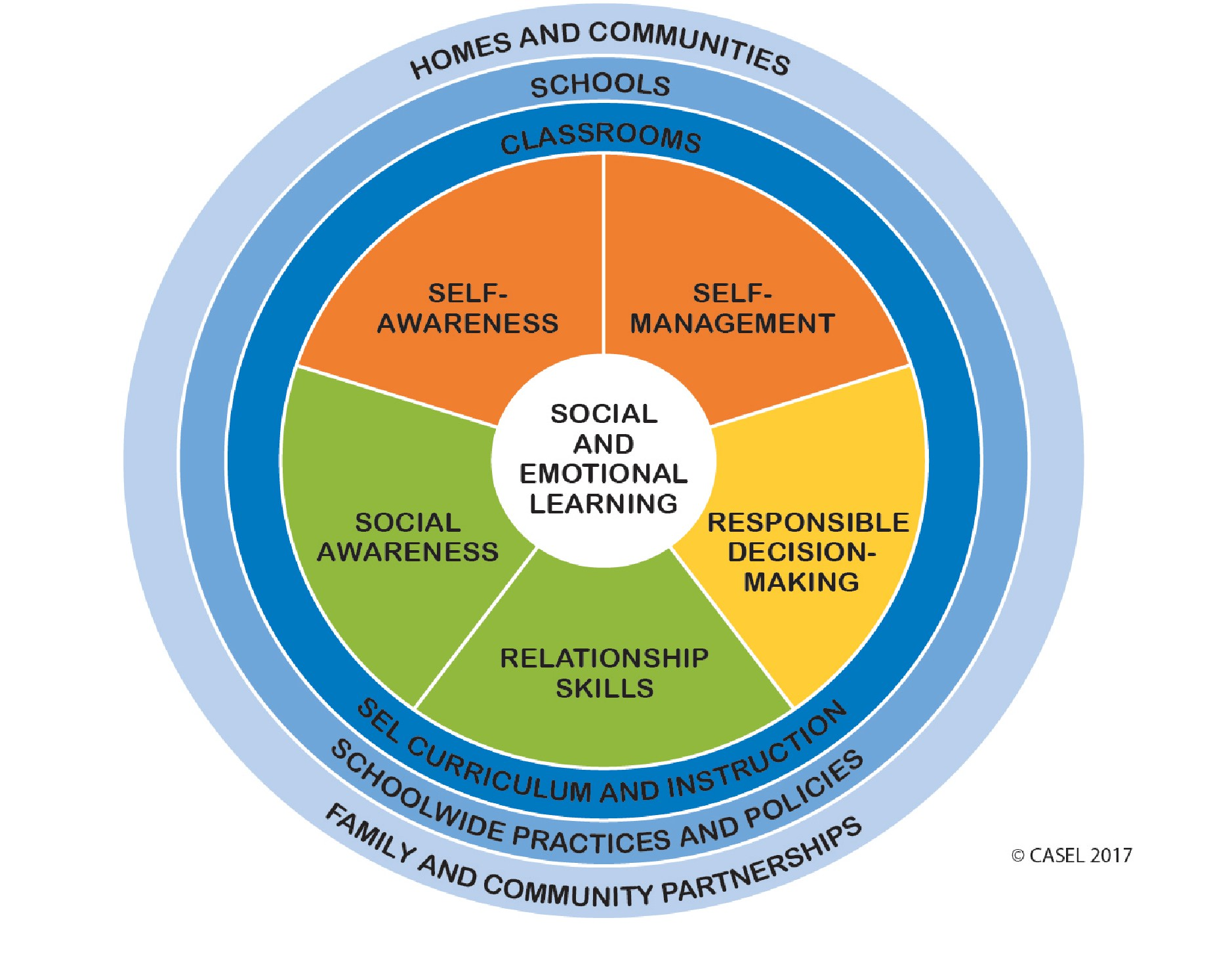 Social Emotional Learning Goal Graphic